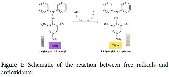 pharmaceutica-analytica-acta-Schematic-reaction