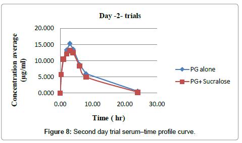 pharmaceutica-analytica-acta-Second-day