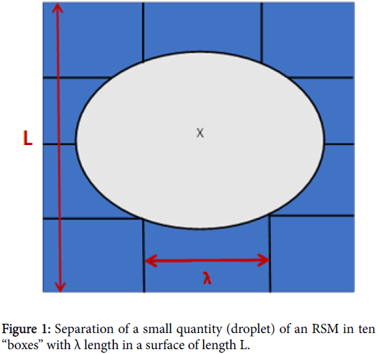 pharmaceutica-analytica-acta-Separation-small-quantity