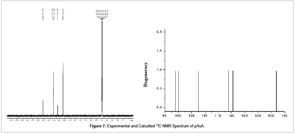 pharmaceutica-analytica-acta-Spectrum