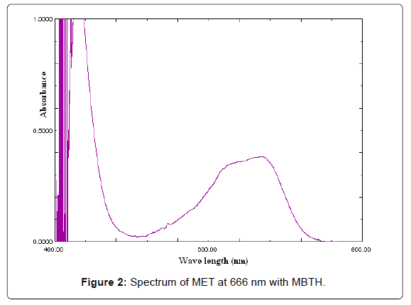 pharmaceutica-analytica-acta-Spectrum-MET