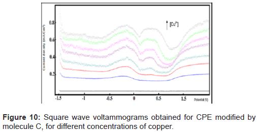 pharmaceutica-analytica-acta-Square-wave-copper