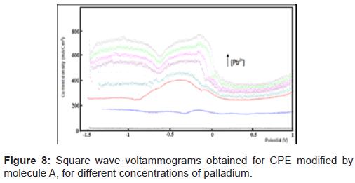 pharmaceutica-analytica-acta-Square-wave-voltammograms