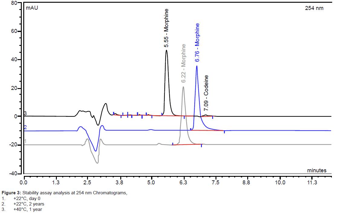 pharmaceutica-analytica-acta-Stability-assay-analysis