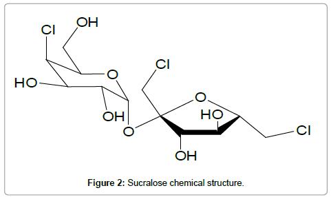 pharmaceutica-analytica-acta-Sucralose