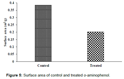 pharmaceutica-analytica-acta-Surface-area-control