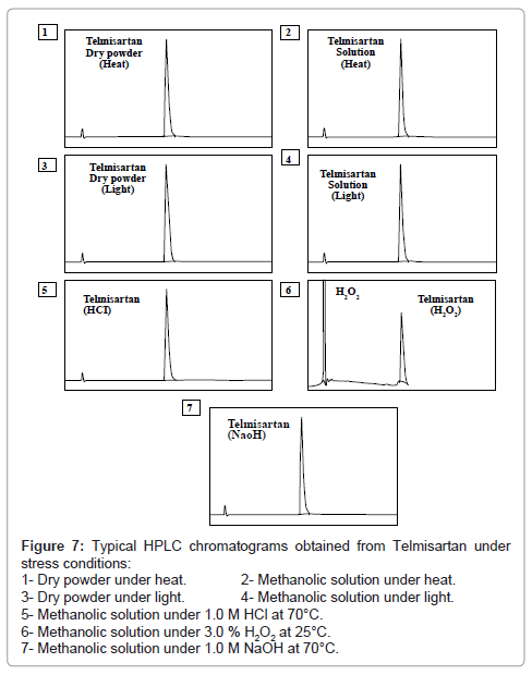 pharmaceutica-analytica-acta-Telmisartan