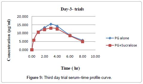 pharmaceutica-analytica-acta-Third-day