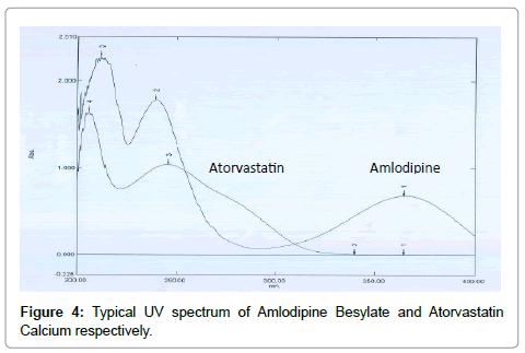 pharmaceutica-analytica-acta-Typical-UV