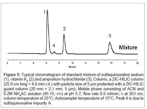 pharmaceutica-analytica-acta-Typical-chromatogram
