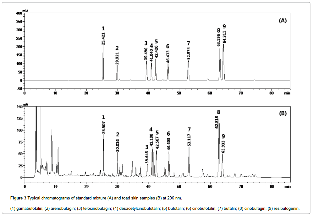 pharmaceutica-analytica-acta-Typical-chromatograms