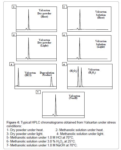 pharmaceutica-analytica-acta-Valsartan