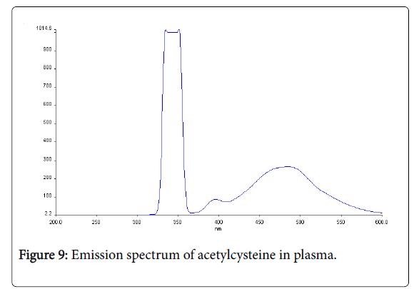 pharmaceutica-analytica-acta-acetylcysteine-plasma