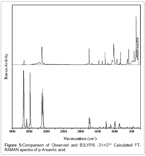 pharmaceutica-analytica-acta-acid