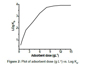 pharmaceutica-analytica-acta-adsorbent