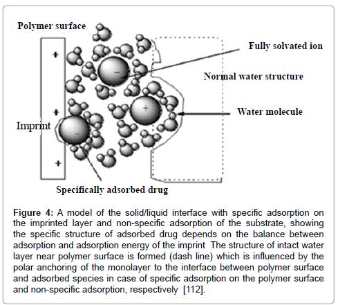pharmaceutica-analytica-acta-adsorption