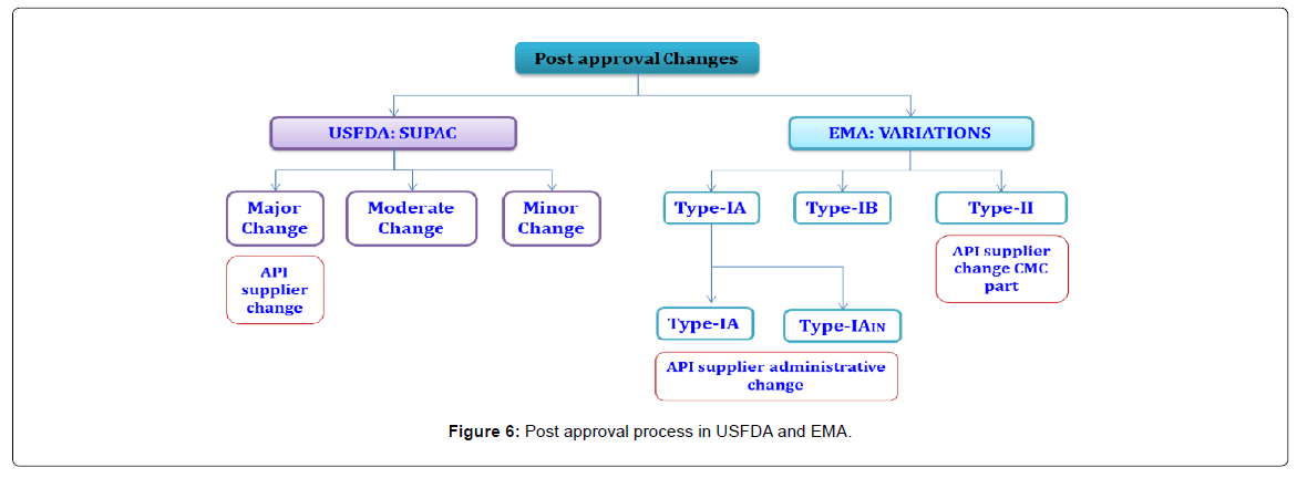 pharmaceutica-analytica-acta-approval-process