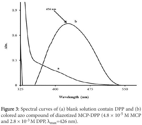 pharmaceutica-analytica-acta-azo-compound-diazotized