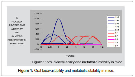 pharmaceutica-analytica-acta-bioavailability