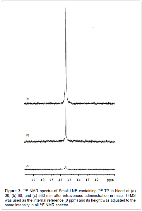 pharmaceutica-analytica-acta-blood
