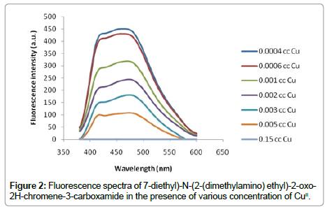 pharmaceutica-analytica-acta-carboxamide