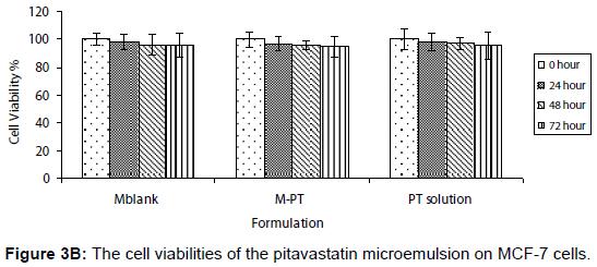 pharmaceutica-analytica-acta-cell-viabilities-pitavastatin