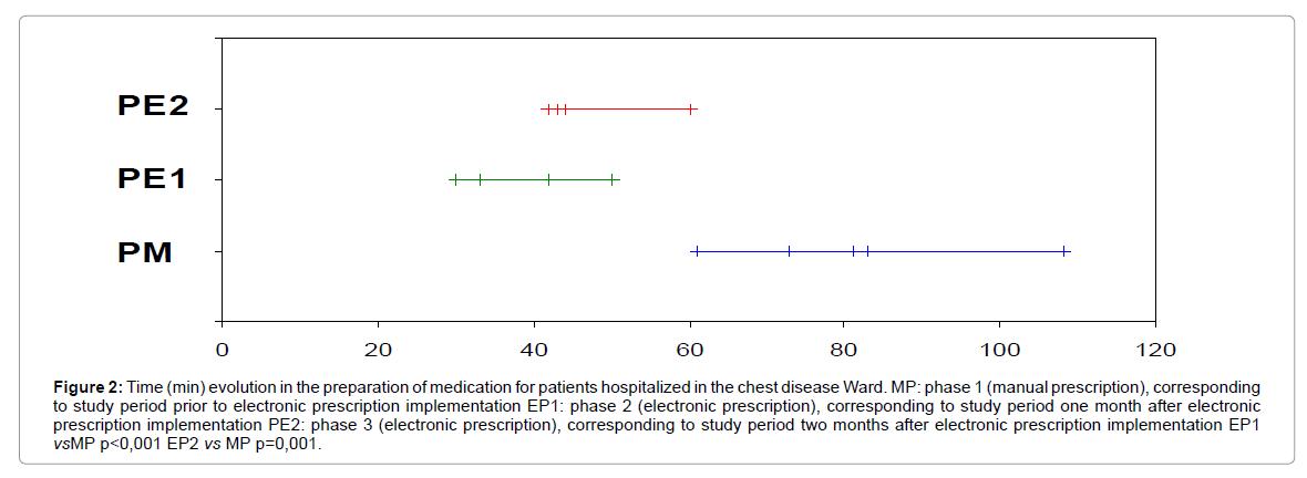 pharmaceutica-analytica-acta-chest-disease