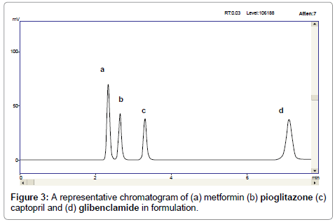 pharmaceutica-analytica-acta-chromatogram