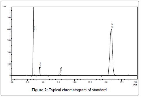 pharmaceutica-analytica-acta-chromatogram
