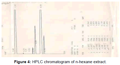 pharmaceutica-analytica-acta-chromatogram-n-hexane-extract