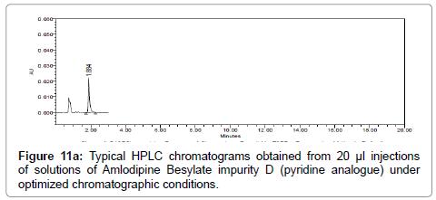 pharmaceutica-analytica-acta-chromatographic