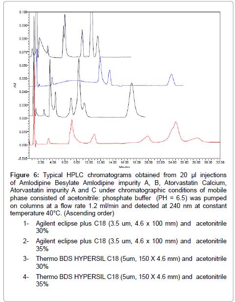 pharmaceutica-analytica-acta-chromatographic-conditions