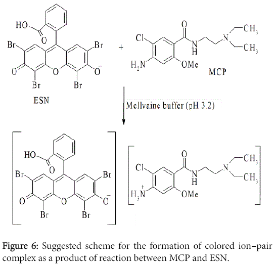 pharmaceutica-analytica-acta-colored-ion-pair