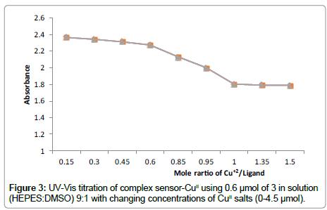 pharmaceutica-analytica-acta-complex-sensor
