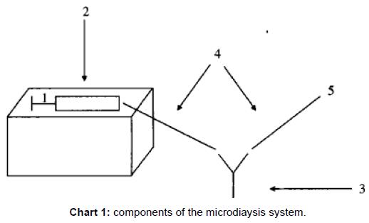 pharmaceutica-analytica-acta-components-microdiaysis