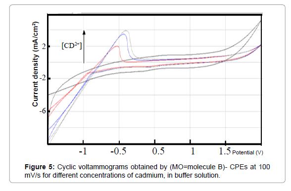 pharmaceutica-analytica-acta-concentrations-cadmium