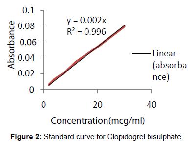 pharmaceutica-analytica-acta-curve-Clopidogrel-bisulphate