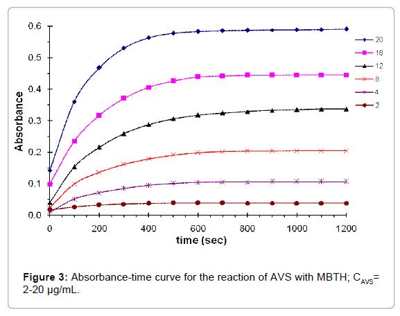 pharmaceutica-analytica-acta-curve-reaction
