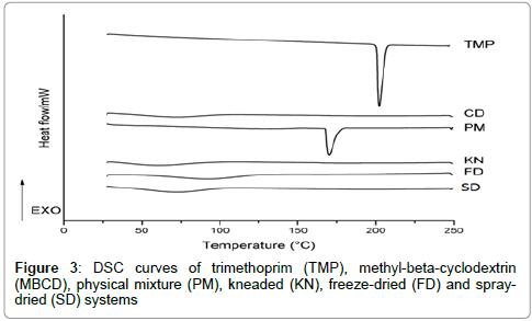 pharmaceutica-analytica-acta-curves