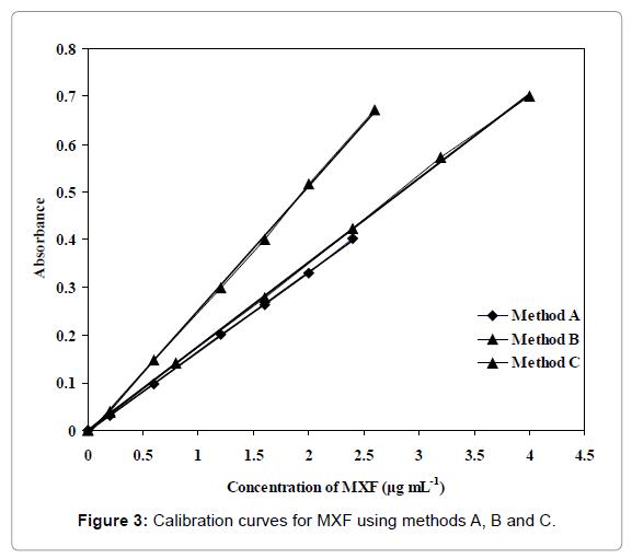 pharmaceutica-analytica-acta-curves-MXF
