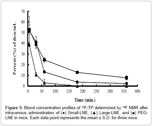 pharmaceutica-analytica-acta-data