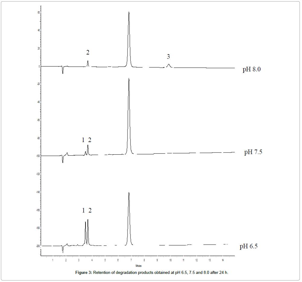 pharmaceutica-analytica-acta-degradation