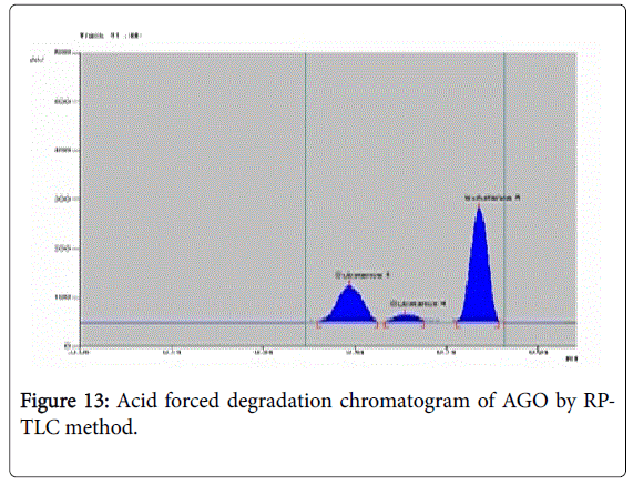 pharmaceutica-analytica-acta-degradation-chromatogram