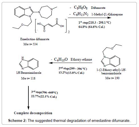 pharmaceutica-analytica-acta-degradation-emedastine