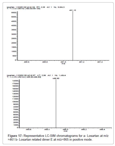 pharmaceutica-analytica-acta-dimer