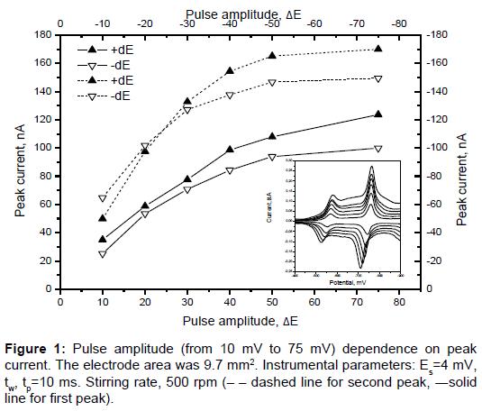pharmaceutica-analytica-acta-electrode-area