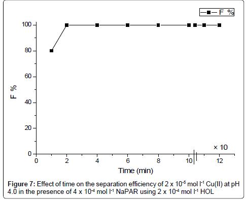 pharmaceutica-analytica-acta-energy