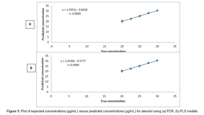 pharmaceutica-analytica-acta-expected