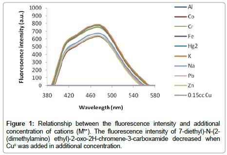 pharmaceutica-analytica-acta-fluorescence