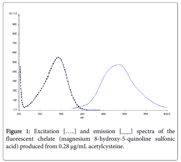 pharmaceutica-analytica-acta-fluorescent-chelate